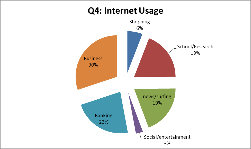 Teen Internet Use Graphic Pew Research Center